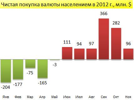 Чистая покупка-продажа валюты населением Беларуси в январе-ноябре 2012