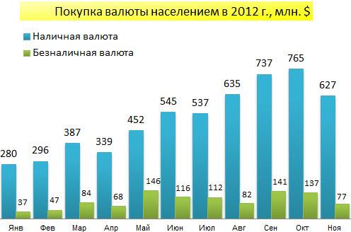Покупка населением валюты в январе-ноябре 2012