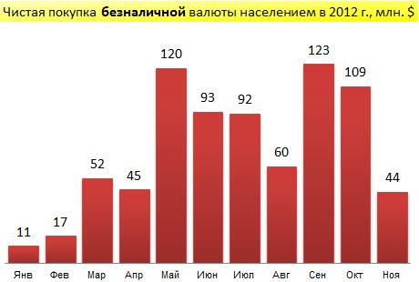 Чистая покупка безналичной валюты населением Беларуси в январе-ноябре 2012
