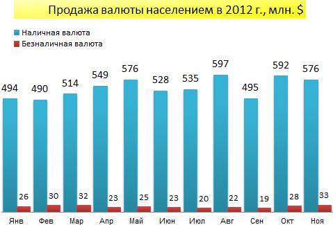 Продажа валюты населением Беларуси в январе-ноябре 2012