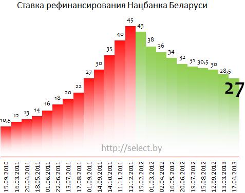 Кредит в банке ставка рефинансирования просрочка по банковском кредите