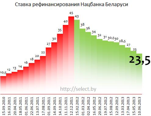 Курсы валют в беларуси в 2013