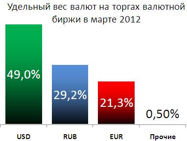Курс валют eur usd