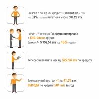 БНБ-Банк: Почему так дорого?! или Как удешевить свой кредит?