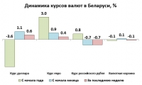 Главный риск для рубля на ближайшее время – внешний