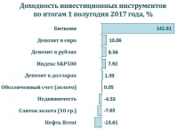 Доходность инвестиционных инструментов в первом полугодии 2017 года