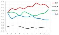 Анализ активности пользователей при использовании калькулятора вкладов