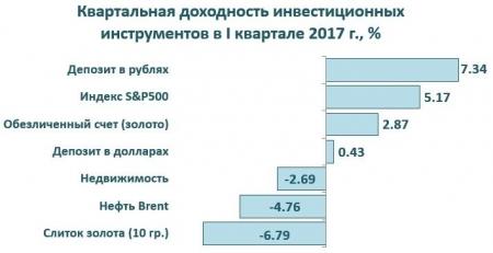 Квартальная доходность инвестиционных инструментов в I квартале 2017 года